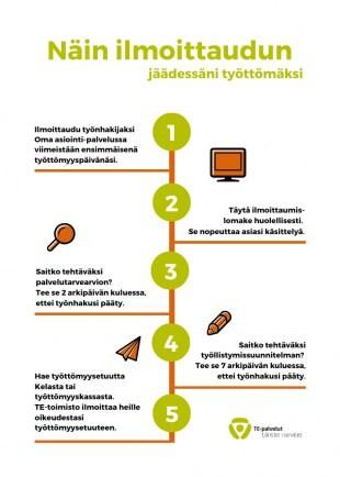TE-toimiston ohjeita työttömyysturvasta yrittäjille